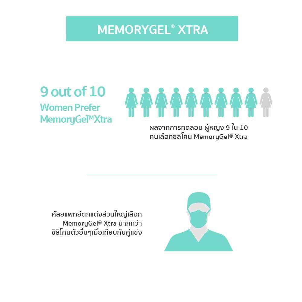 เสริมหน้าอก Mentor Memory Gel Xtra 14